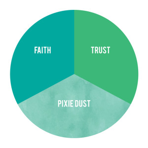"""a circle graph showing three equal parts labeled """"Faith"""" """"Trust"""" """"Pixie Dust"""""""